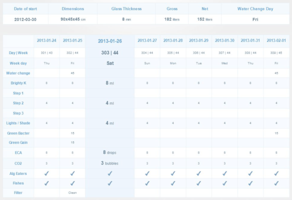 ADA Kalkulator nawożenia – testy